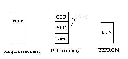 Assembler AVR